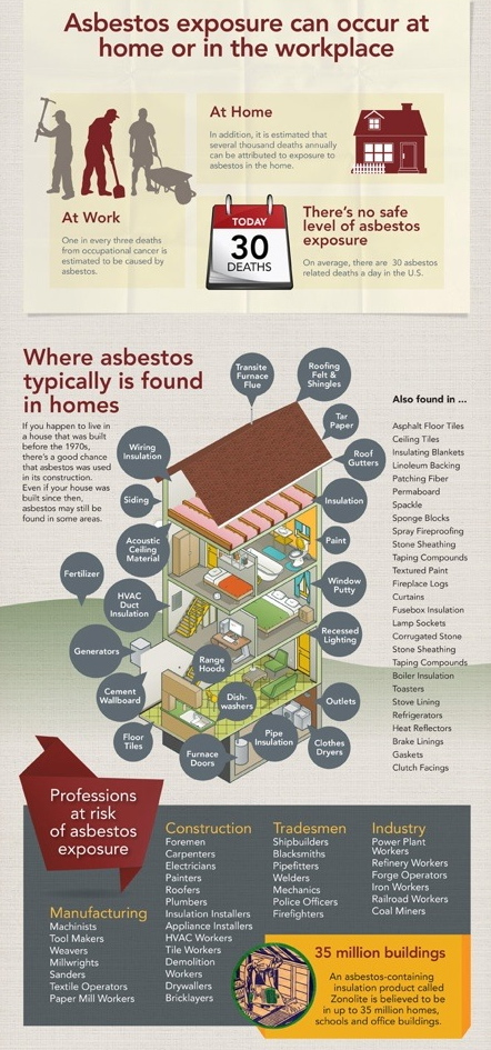 Thank you Sokolove Law for the amazing info graphics.